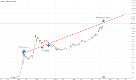 BTCUSD: Current Bitcoin Resistance comes from 2013
