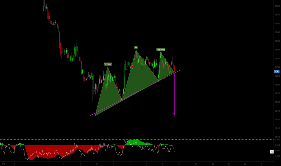 USDCAD: usdcad h1 obo