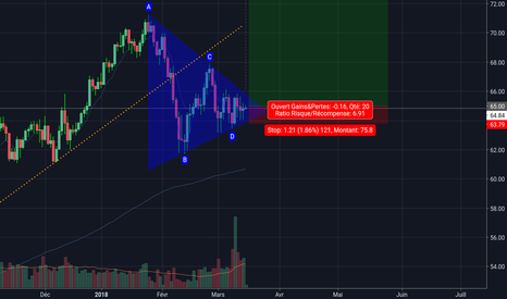 UKOIL: Triangle symétrique sur le Brent, achat agressif !