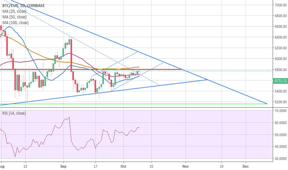 BTCEUR: BTC/EUR: Broken out of first triangle and testing resistance