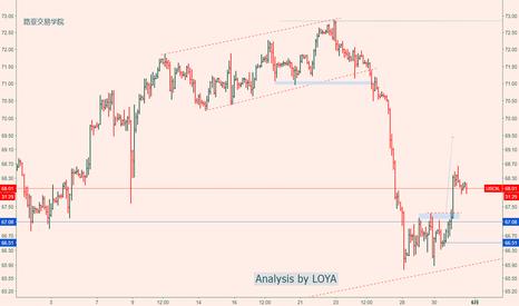 USOIL: 5/30 原油日线级别的调整机会过来了解一下