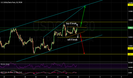 USDCHF: USDCHF possible opportunaty