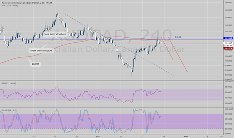 AUDCAD: AUDCAD - STOCH-RSI Structure trade