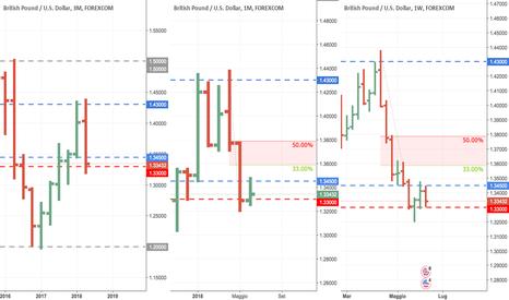 GBPUSD: GbpUsd, possibile scenario ribassista oltre 1.33