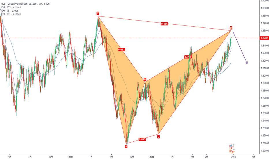 USDCAD: usdcad sell at 1.359