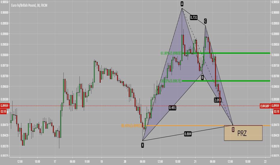 EURGBP: EURGBP BAT Pattern
