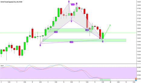 GBPJPY: Buy the retracement leg (GBPJPY). Short term