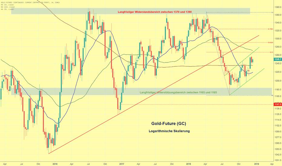 GC1!: Goldpreis korrigiert im Aufwärtstrend