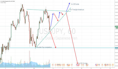 USDJPY: Possible Double Top or Triangle Breakout