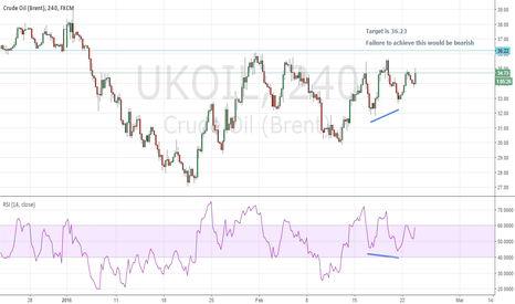 UKOIL: UK Crude 240 mins
