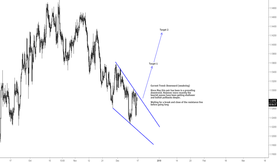 EURCHF: EURCHF / LONG OPPORTUNITY / H4
