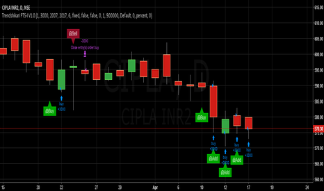 CIPLA: Trendshikari PTS V1.0 - CIPLA - Long