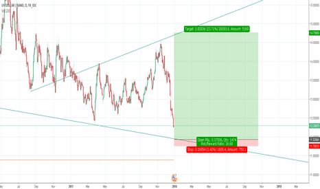 USDZAR: It will happen