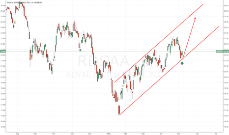 RDSA: Royal Dutch Shell, another bullish swing?