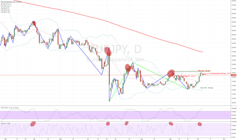EURJPY: EURGPY  Short Set up - High Probability, Great Risk Reward