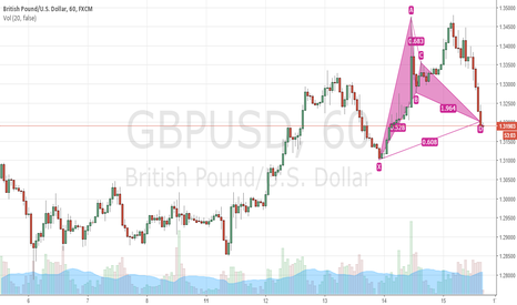 GBPUSD: GBPUSD Crab completion!!!