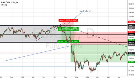 EURJPY: potential sell