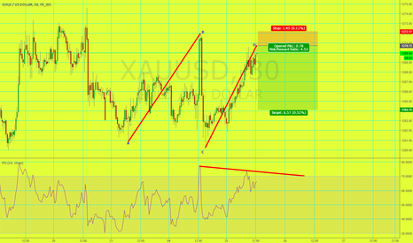 XAUUSD: Quick Short Gold Bearish AB=CD