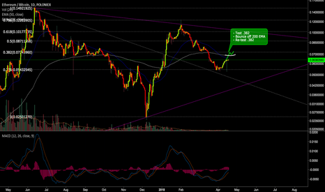 ETHBTC: Ethereum Fib Run..