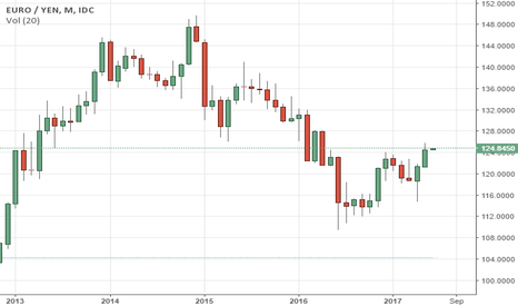 EURJPY: EURJPY: Eyes Further Recovery Higher.