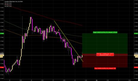 CADCHF: CADCHF buy on trendline break
