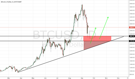 BTCUSD: BTC IMPORTANT LEVELS TO WATCH