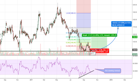 BANKBARODA: Bank of Baroda - Will it bounce from the support?