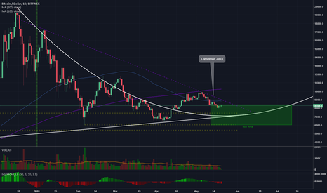BTCUSD: Bitcoin on Target - Updated