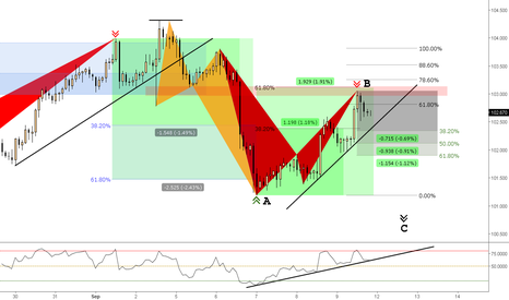 "USDJPY: (2h) Bearish Breakout to the ""C Wave"" ?"