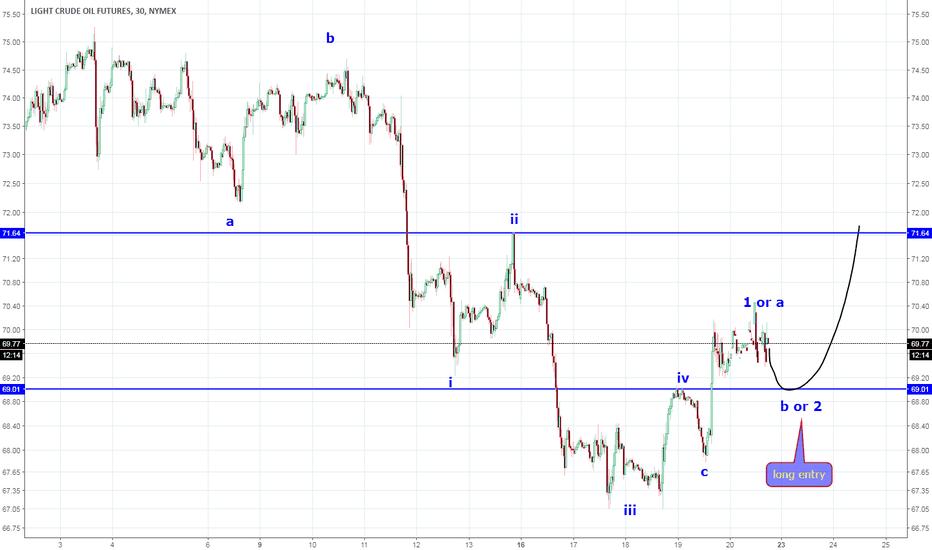 CL1!: cl update , Abc pattern / bullish reversal