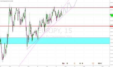 EURJPY: following strong up trend