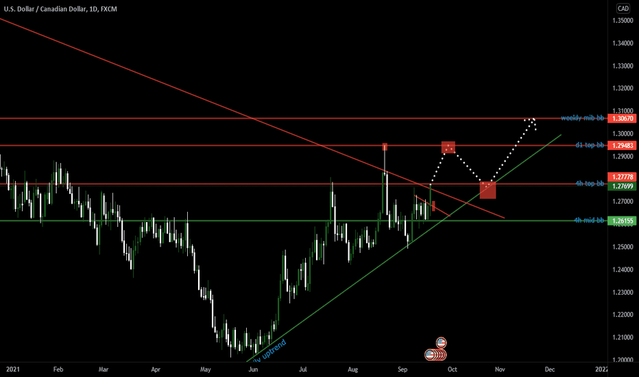 USD/CAD Analysis