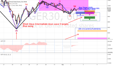 GER30: GER30 Elliot Wave down wave 5 targets (short)