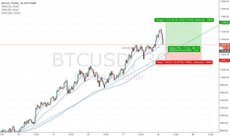 BTCUSD: Long BTC momentum is up!
