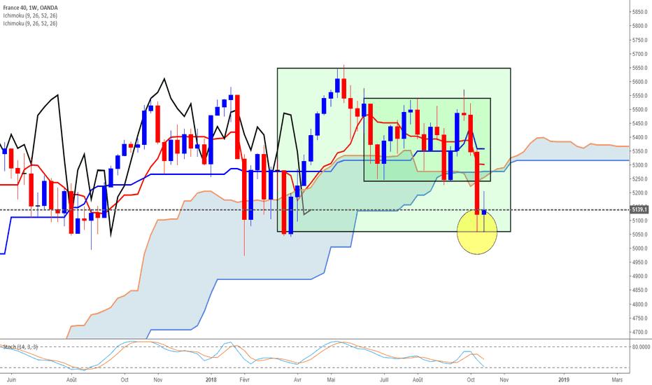 FR40EUR: CAC 40 quel plan de trading