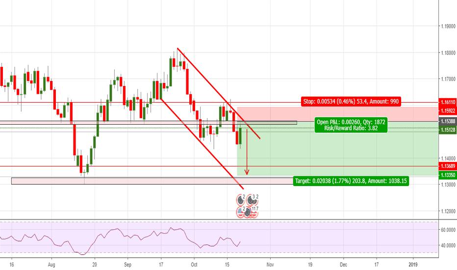 EURUSD: Eur/USD : expecting prices to follow the bearish trend