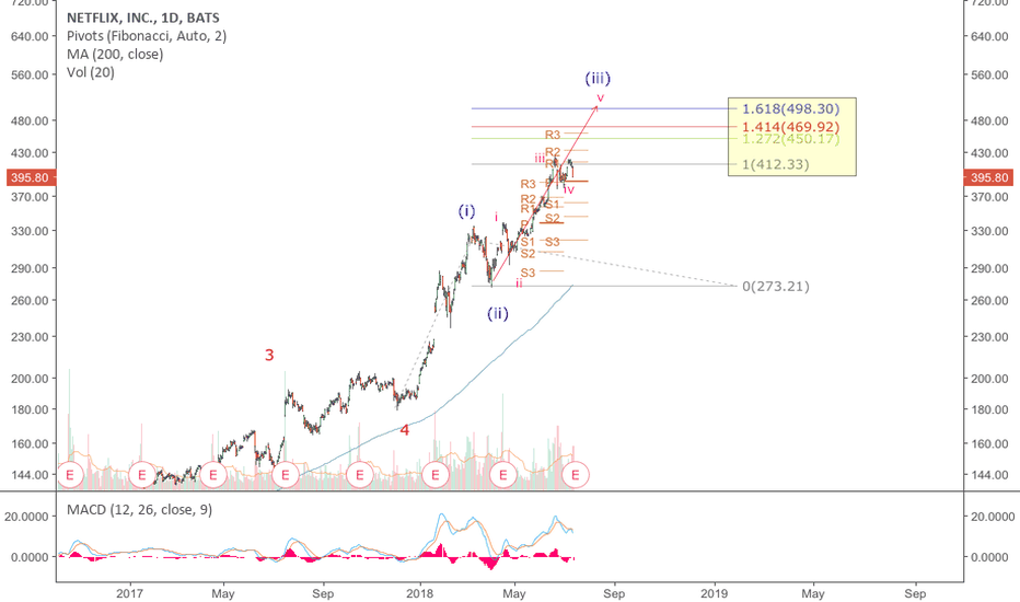 NFLX: NFLX: Pre Earnings Wave Count- wave 3 of 5 in progress. 1.618
