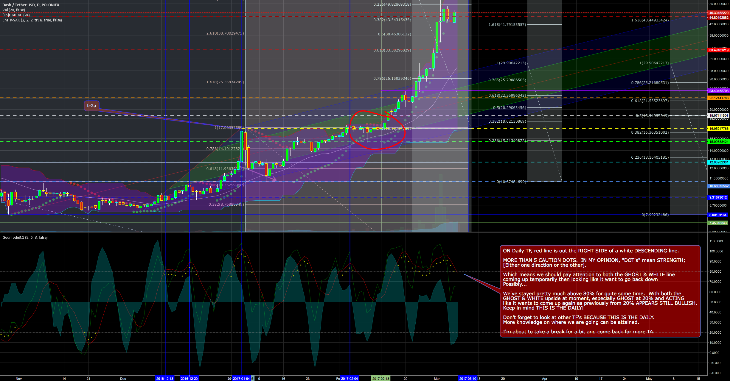 I'm NEUTRAL AT MOMENT till more TA. Pasted below for easier view
