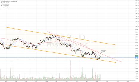 FSLR: ER beat. AH price right descending wedge resistance.