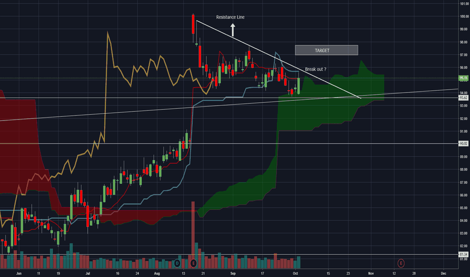 Wmt Stock Price And Chart Tradingview