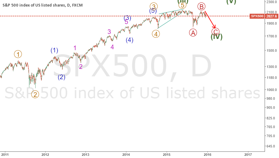 spx wave c of 4 praimry on the way to 1800 ?