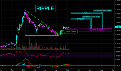 XRPUSD: RIPPLE XRP Potential to 259% This Summer - L