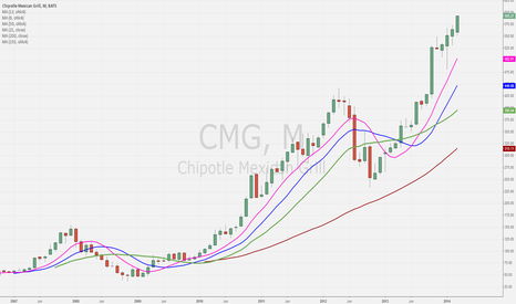 CMG: CMG burrito central monthly chart