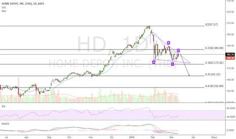 HD: Caída de Home Depot a corto plazo.