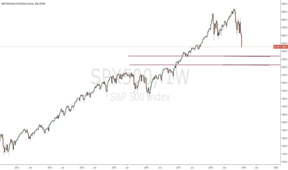 SPX500: $SPX500 - Weekly