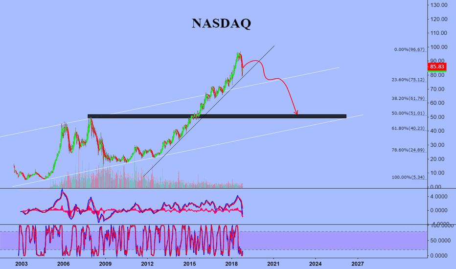 NDAQ: NASDAQ COMPOSITE INDEX TIME TO CORRECTION