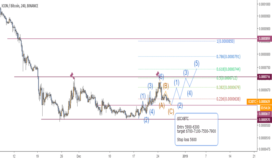 ICXBTC: ICXBTC long setup for 20% to 30% profit .with Elliott wave