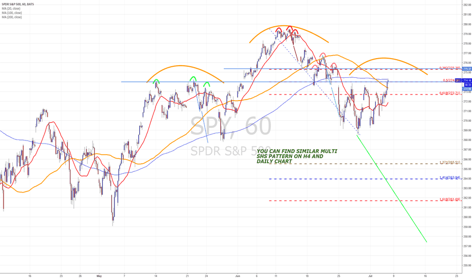 SPY: SPY multi shs is sign of more bearish market than bullish ......