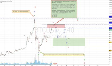 BTCUSD: BITCOIN reaching a temporary peak?