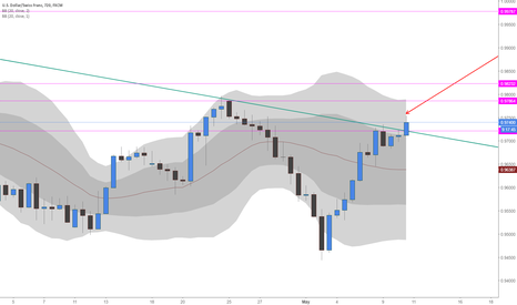 USDCHF: Potential Long Double BB Strategy